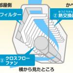 エアコンに染み付いてしまったイヤな臭いを掃除で取る為の3つの方法